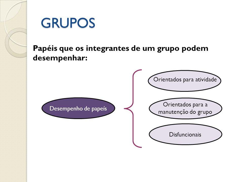GRUPOS Papéis que os integrantes de um grupo podem desempenhar: