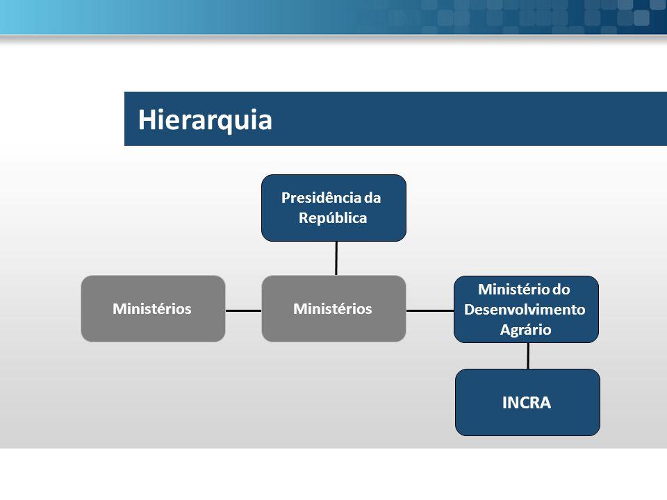 Hierarquia INCRA Presidência da República Ministérios Ministérios