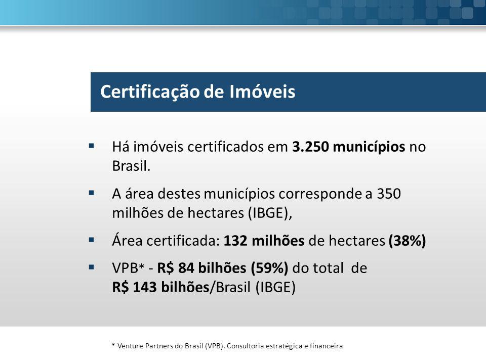 Certificação de Imóveis