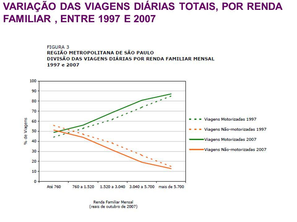 VARIAÇÃO DAS VIAGENS DIÁRIAS TOTAIS, POR RENDA FAMILIAR , ENTRE 1997 E 2007
