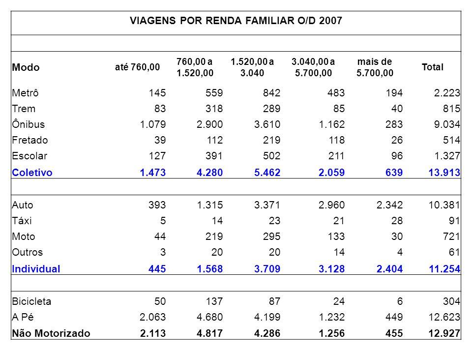 VIAGENS POR RENDA FAMILIAR O/D 2007