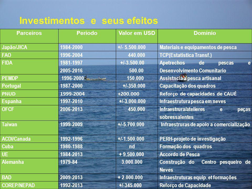 Investimentos e seus efeitos