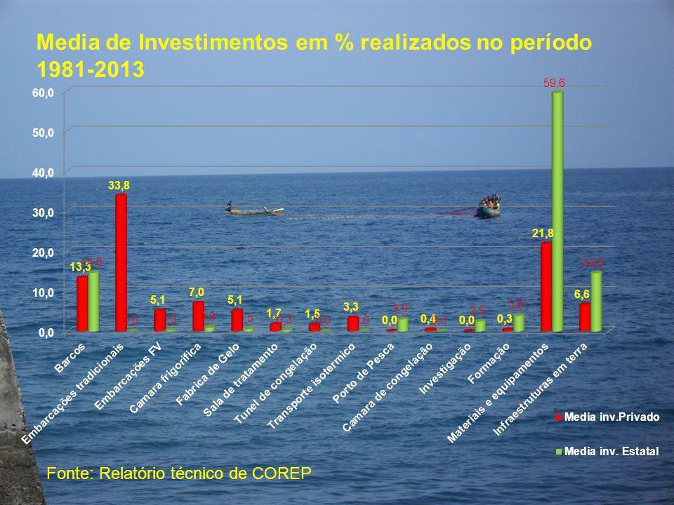 Media de Investimentos em % realizados no período 1981-2013