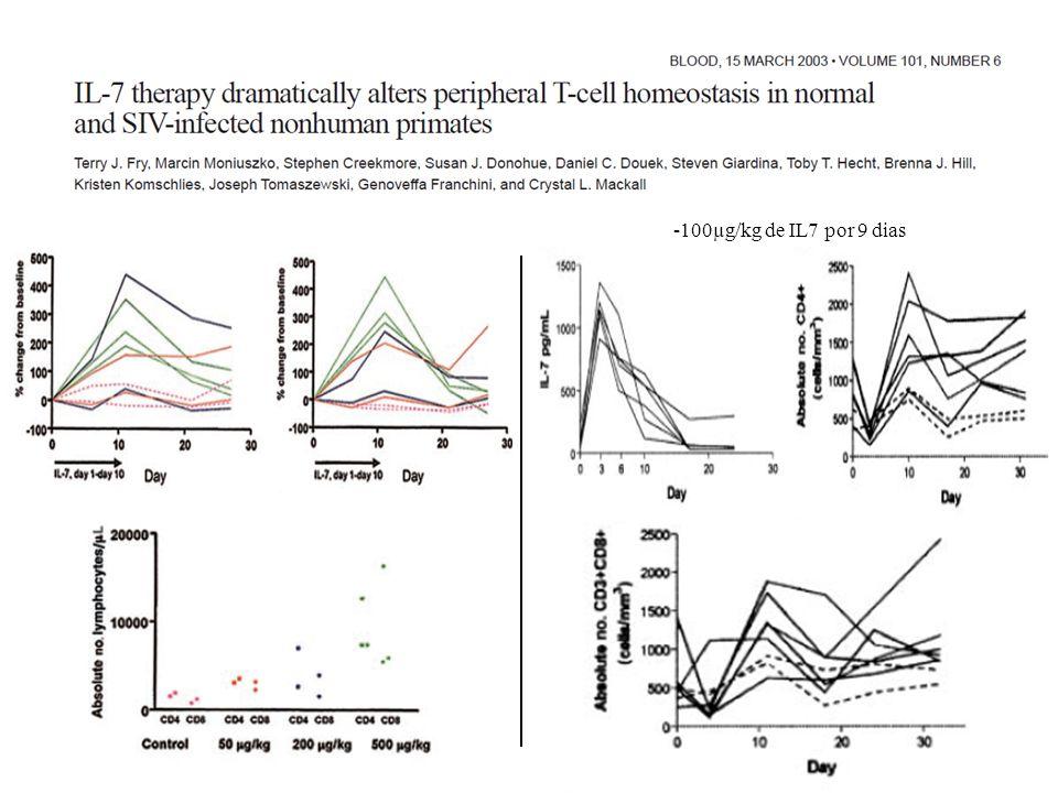 -100µg/kg de IL7 por 9 dias IL-7: envolvidas na sobrevivência das células B, T e NK; sintetizada no estroma da medula óssea.