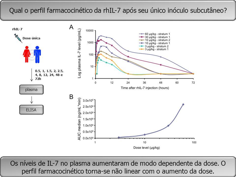 Qual o perfil farmacocinético da rhIL-7 após seu único inóculo subcutâneo