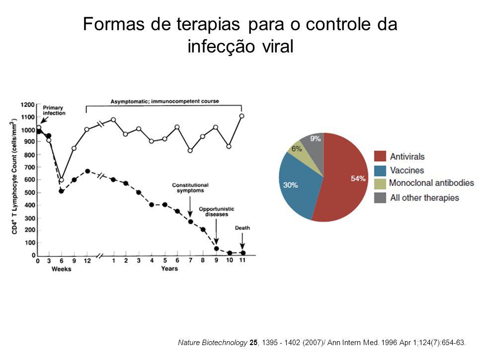 Formas de terapias para o controle da infecção viral