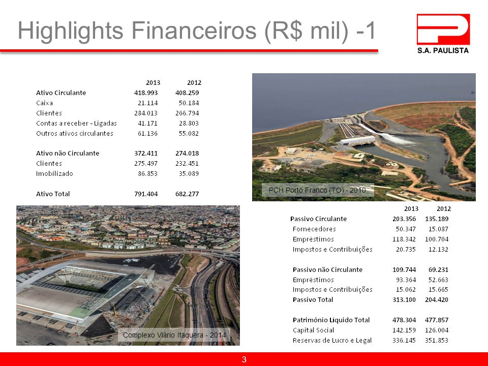 Highlights Financeiros (R$ mil) -1