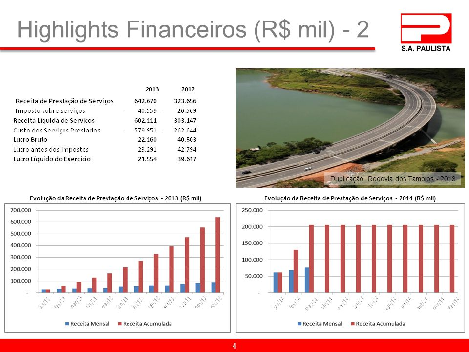 Highlights Financeiros (R$ mil) - 2
