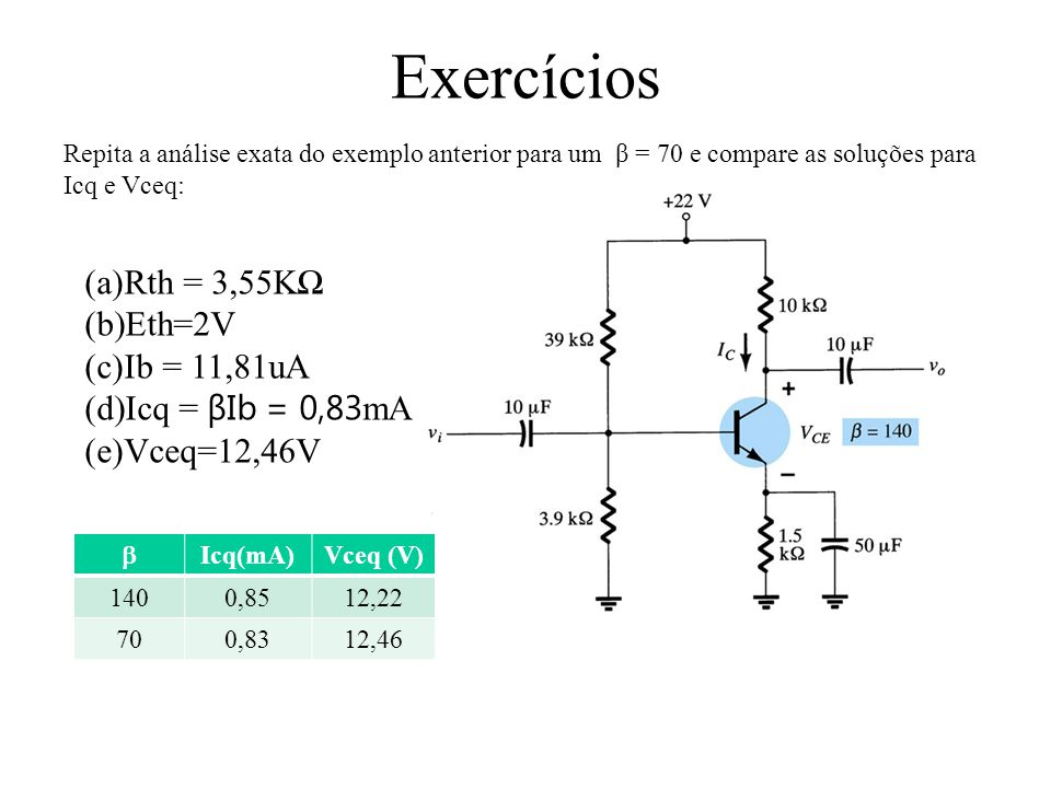 Exercícios Rth = 3,55KΩ Eth=2V Ib = 11,81uA Icq = βIb = 0,83mA