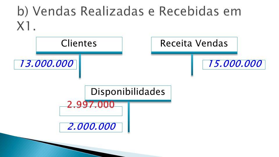 b) Vendas Realizadas e Recebidas em X1.