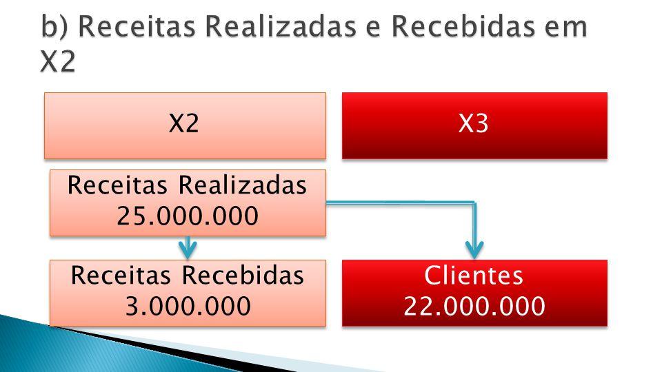b) Receitas Realizadas e Recebidas em X2