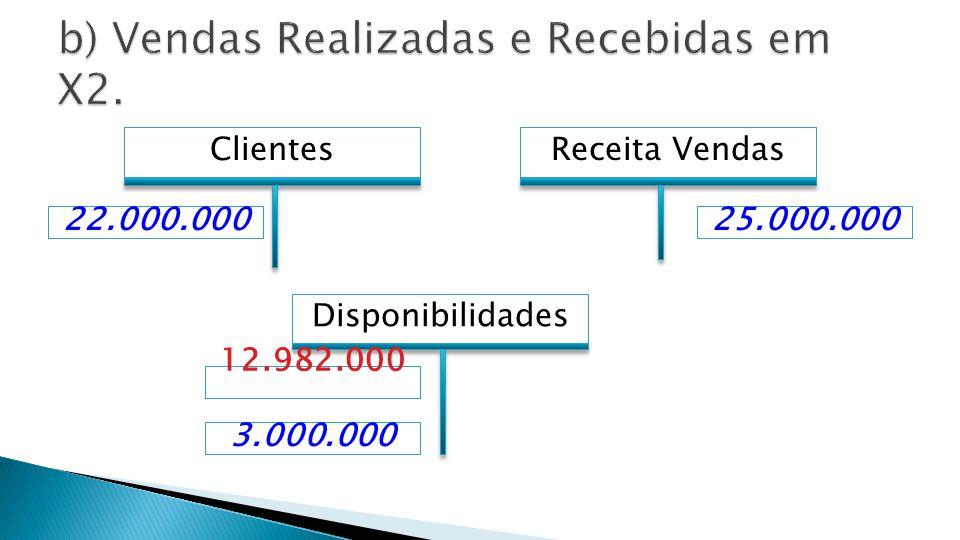b) Vendas Realizadas e Recebidas em X2.
