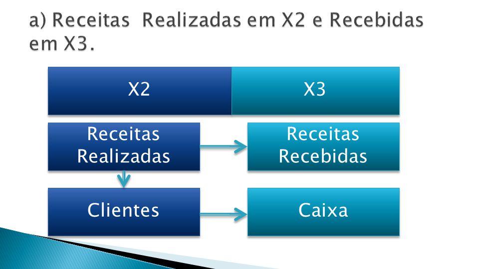 a) Receitas Realizadas em X2 e Recebidas em X3.