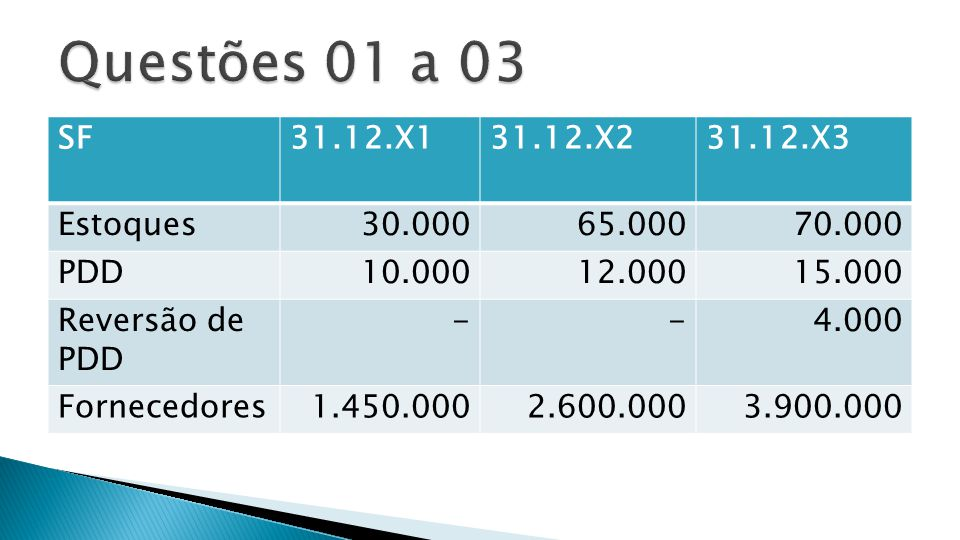 Questões 01 a 03 SF 31.12.X1 31.12.X2 31.12.X3 Estoques 30.000 65.000
