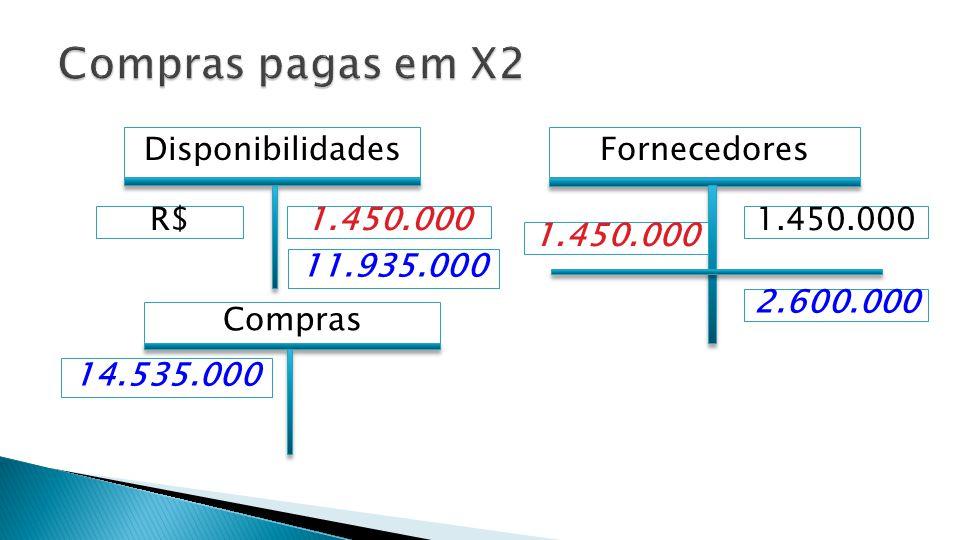 Compras pagas em X2 Disponibilidades Fornecedores R$ 1.450.000
