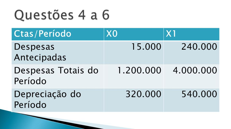 Questões 4 a 6 Ctas/Período X0 X1 Despesas Antecipadas 15.000 240.000