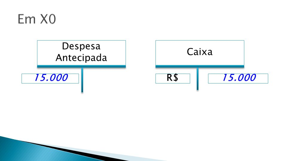 Em X0 Despesa Antecipada Caixa 15.000 R$ 15.000