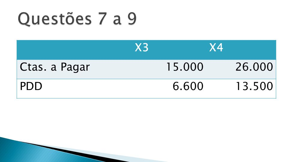 Questões 7 a 9 X3 X4 Ctas. a Pagar 15.000 26.000 PDD 6.600 13.500