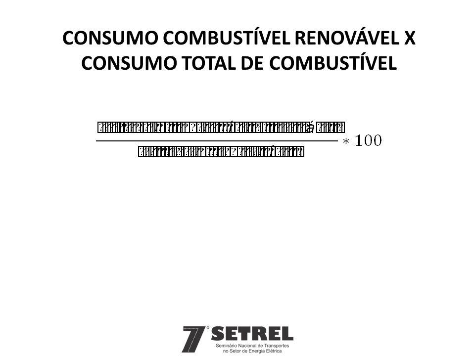 consumo combustível renovável x consumo total de combustível