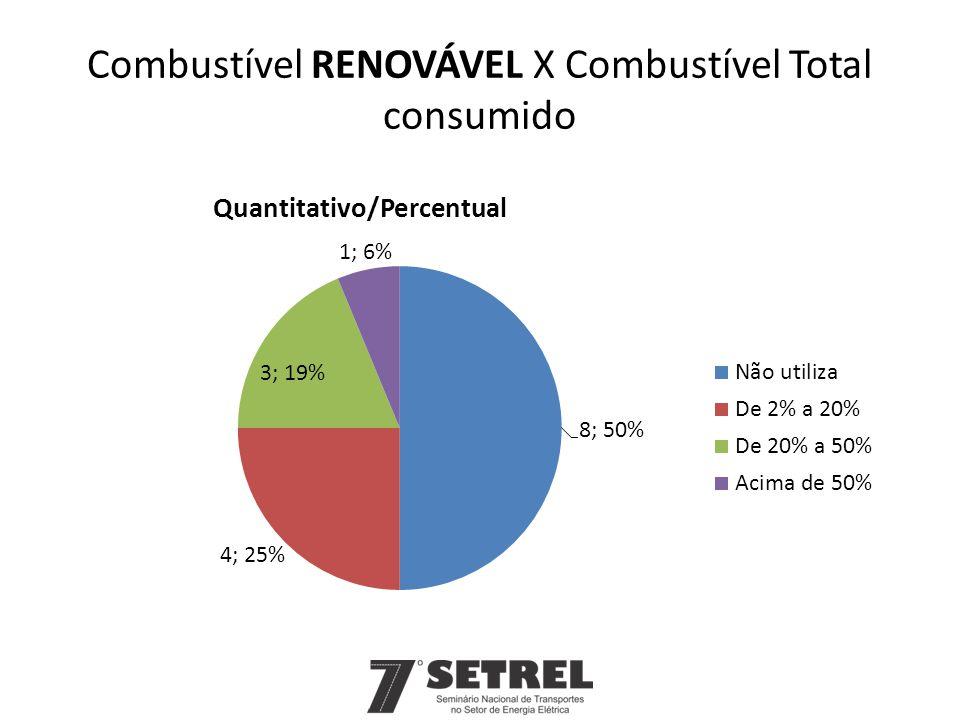 Combustível RENOVÁVEL X Combustível Total consumido