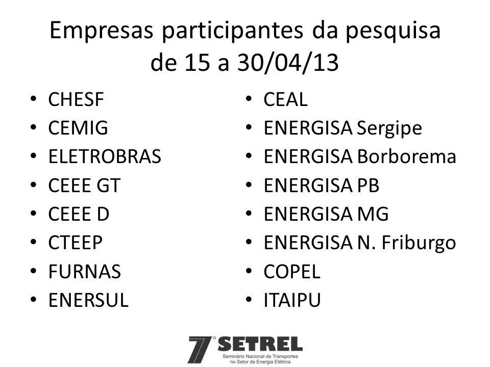 Empresas participantes da pesquisa de 15 a 30/04/13