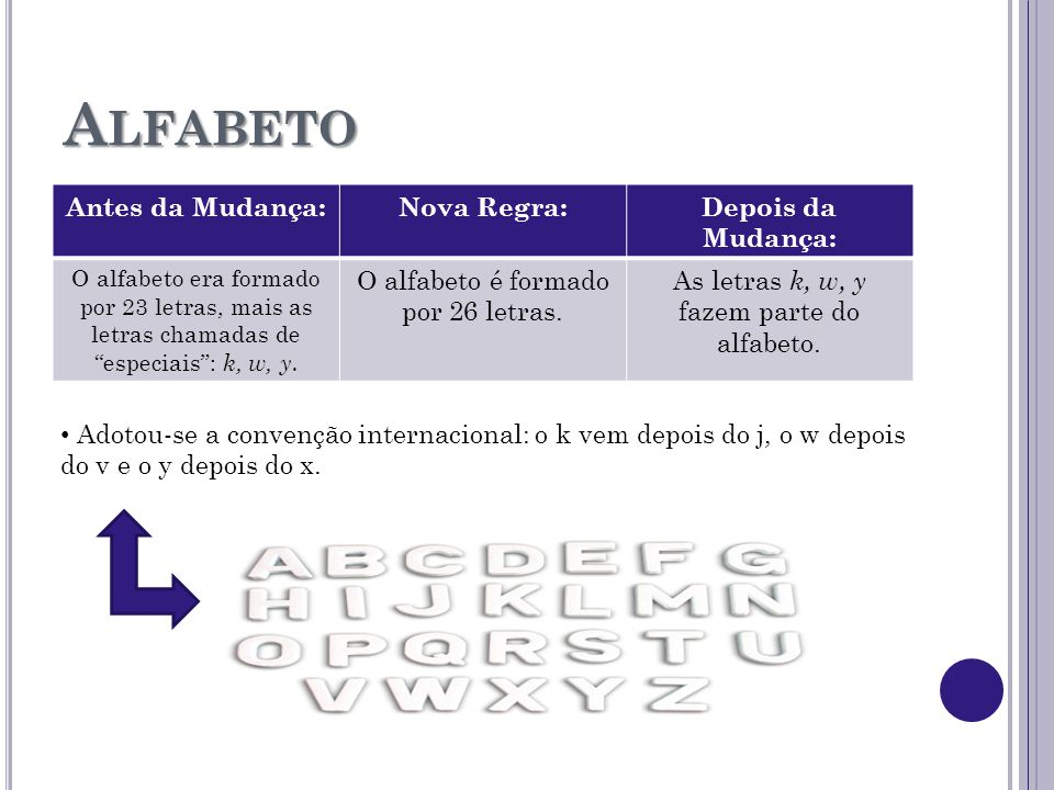 Alfabeto Antes da Mudança: Nova Regra: Depois da Mudança: