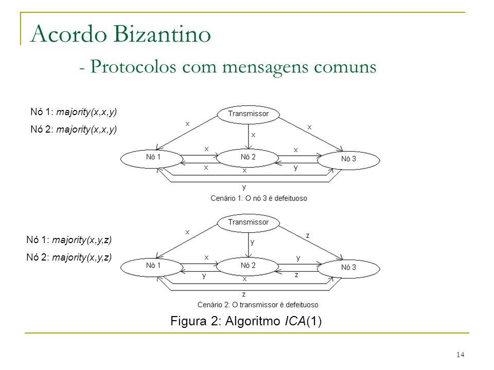 Acordo Bizantino - Protocolos com mensagens comuns