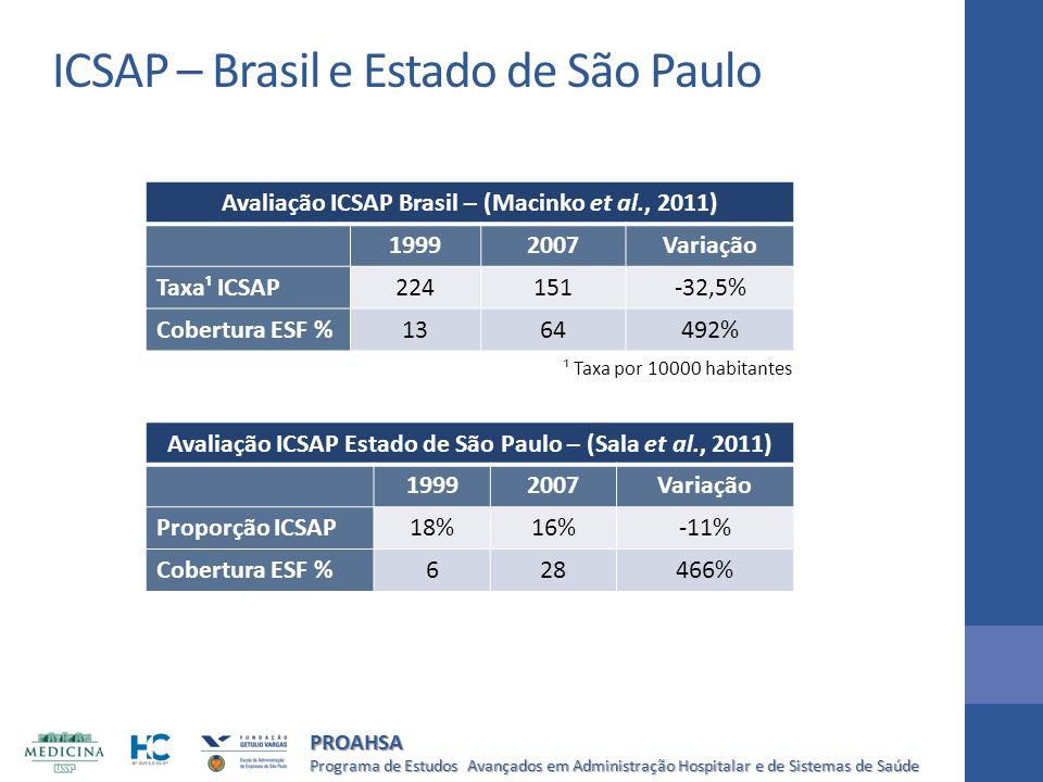ICSAP – Brasil e Estado de São Paulo
