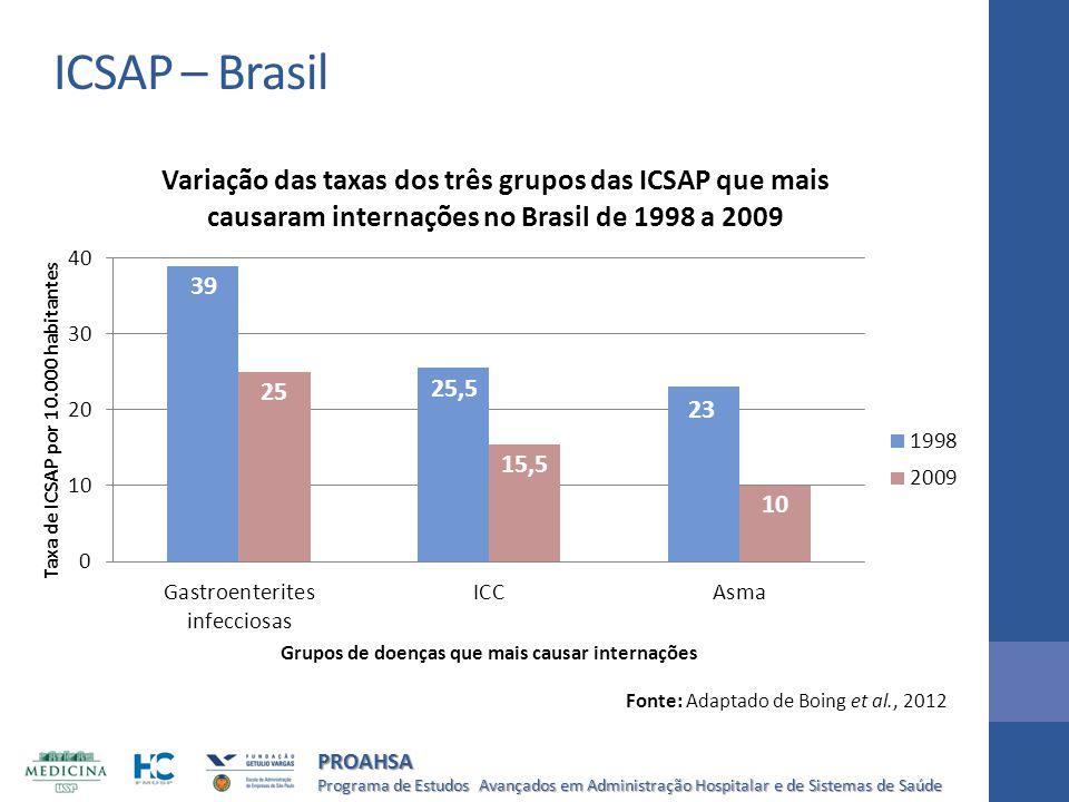 ICSAP – Brasil Fonte: Adaptado de Boing et al., 2012