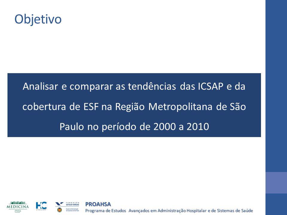 Objetivo Analisar e comparar as tendências das ICSAP e da cobertura de ESF na Região Metropolitana de São Paulo no período de 2000 a 2010.