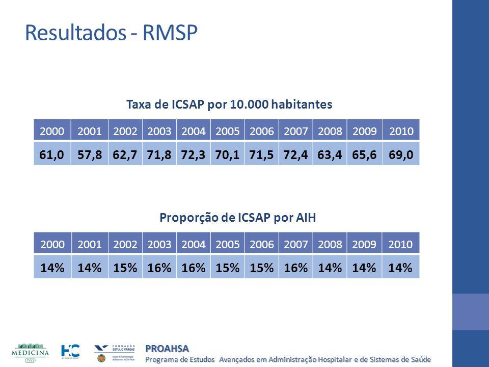 Resultados - RMSP Taxa de ICSAP por 10.000 habitantes 61,0 57,8 62,7