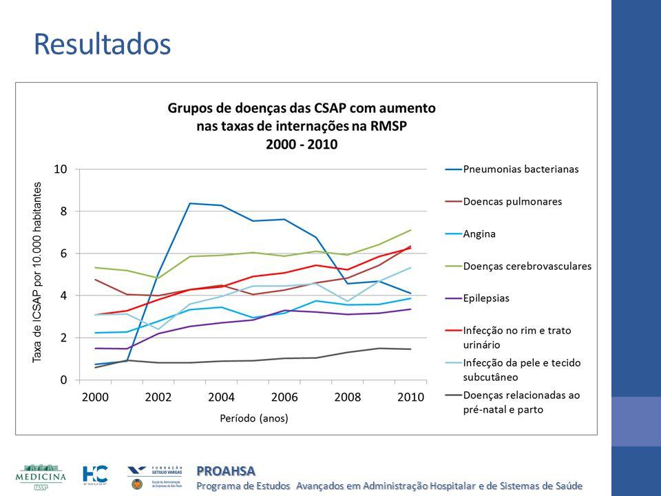 Resultados ICSAP por Pneumonias bacterianas entre os anos de 2000 a 2010, com um aumento de.