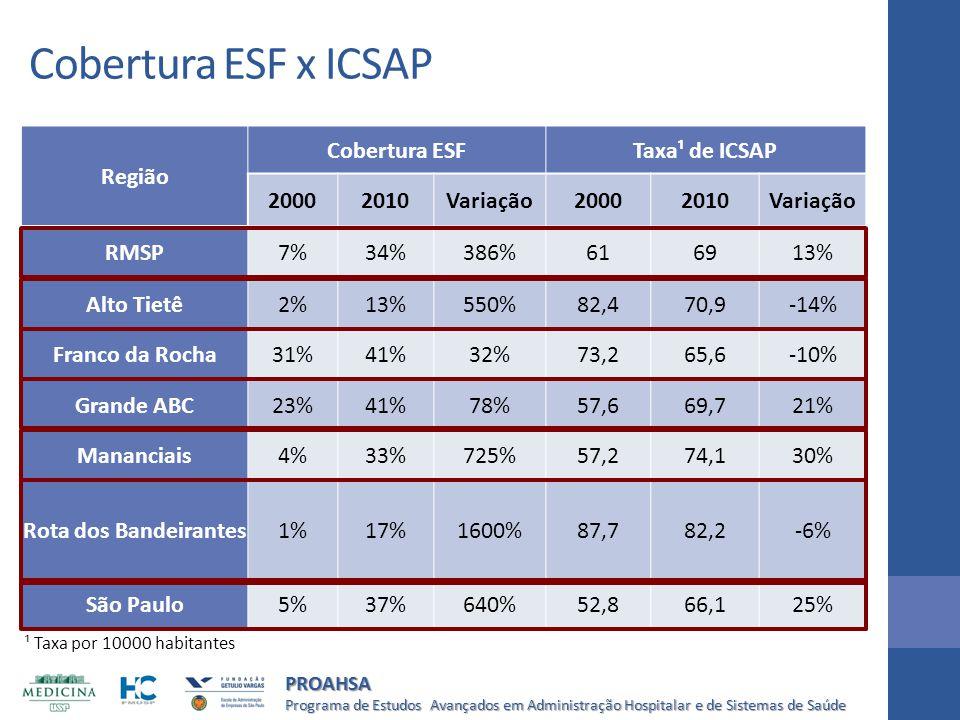 Cobertura ESF x ICSAP Região Cobertura ESF Taxa¹ de ICSAP 2000 2010