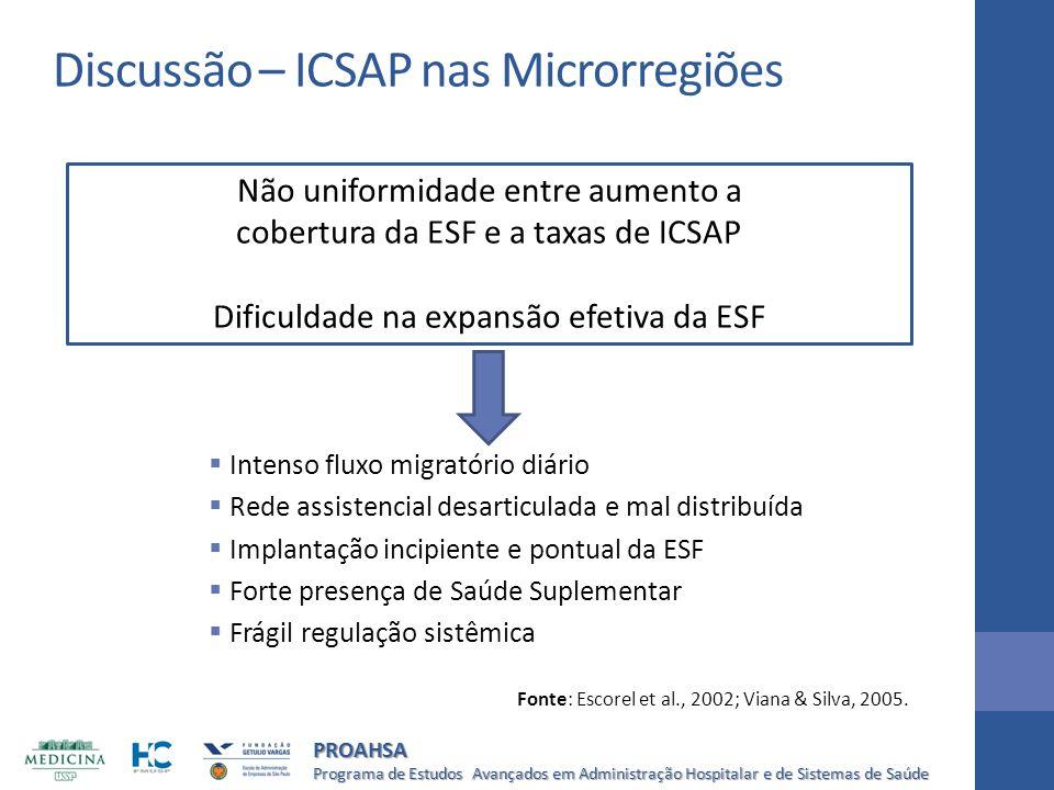 Discussão – ICSAP nas Microrregiões