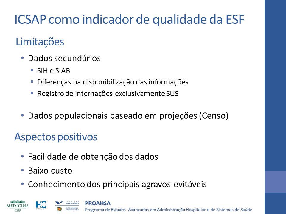 ICSAP como indicador de qualidade da ESF