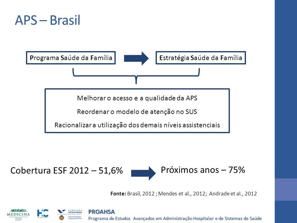 APS – Brasil Cobertura ESF 2012 – 51,6% Próximos anos – 75%