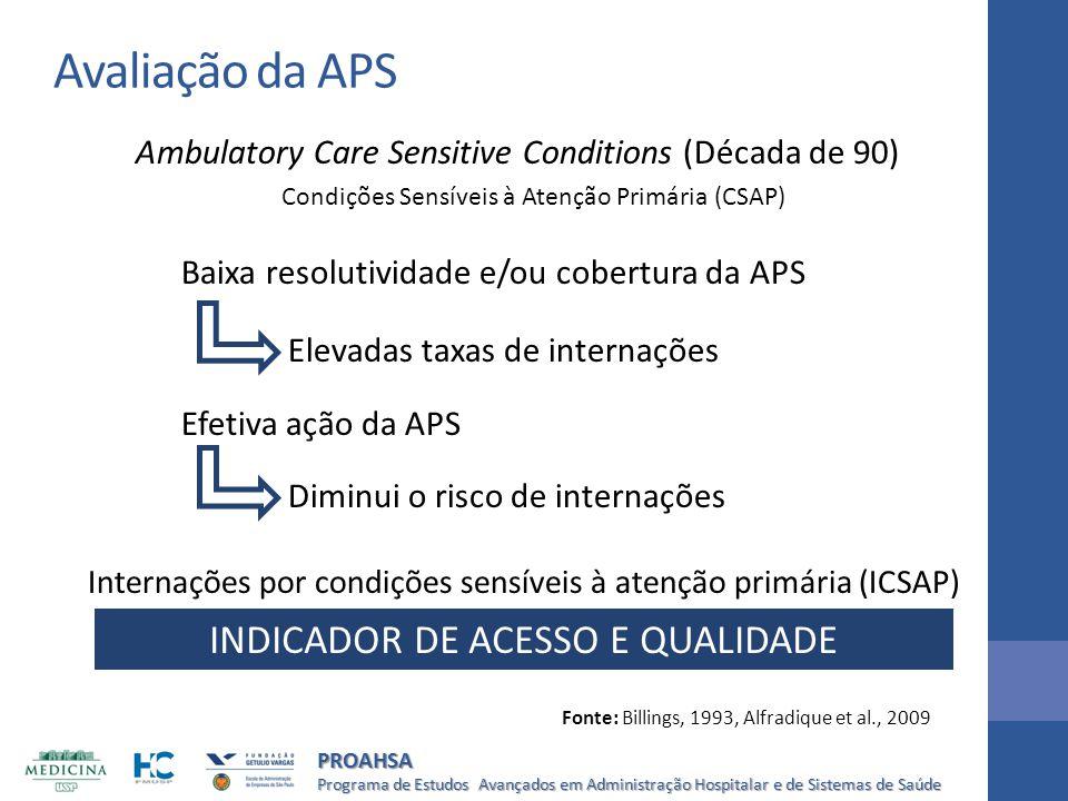Avaliação da APS INDICADOR DE ACESSO E QUALIDADE