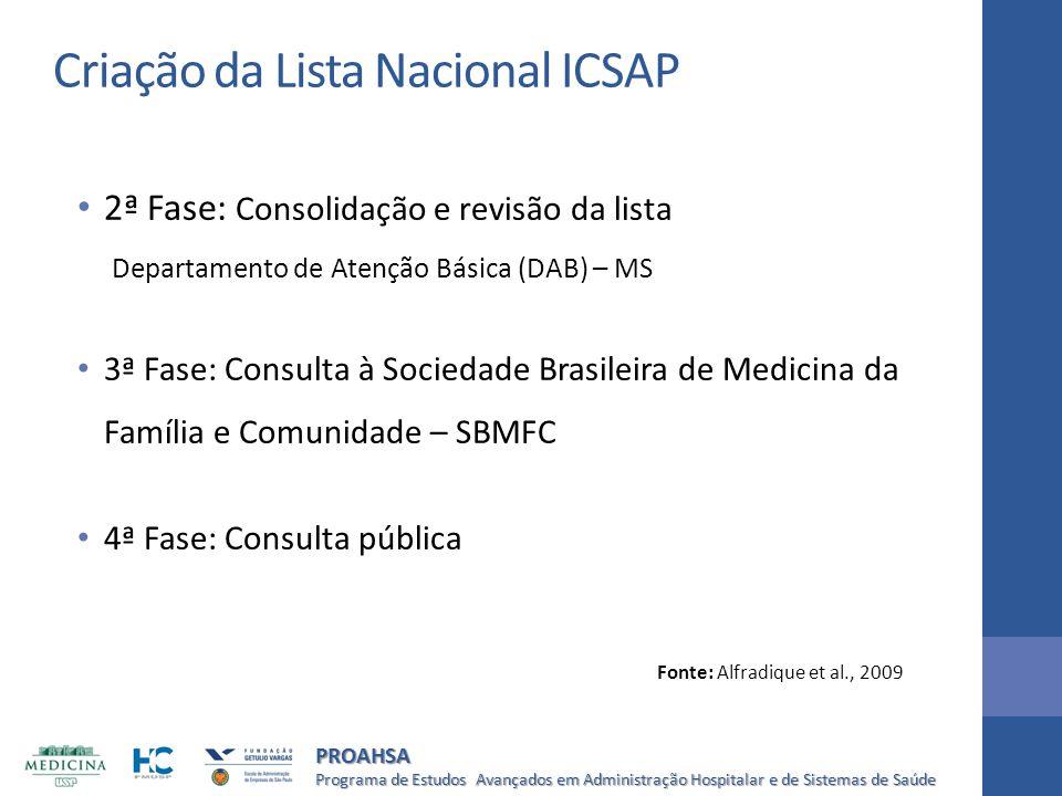 Criação da Lista Nacional ICSAP