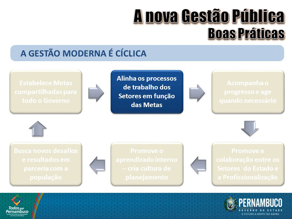 A nova Gestão Pública Boas Práticas A GESTÃO MODERNA É CÍCLICA
