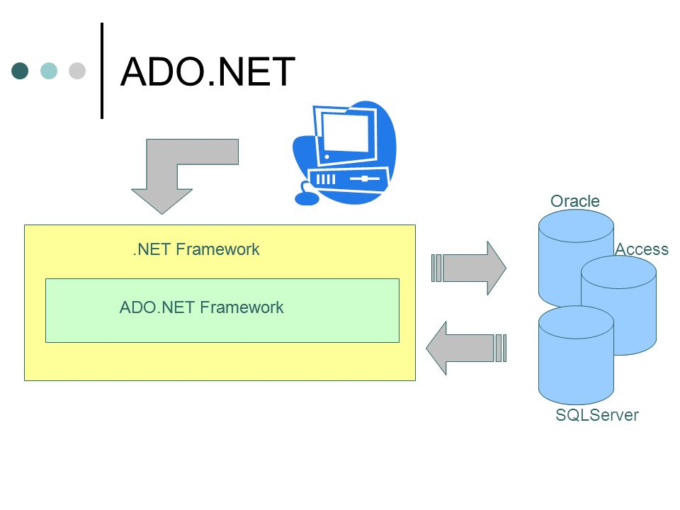 ADO.NET .NET Framework ADO.NET Framework SQLServer Oracle Access