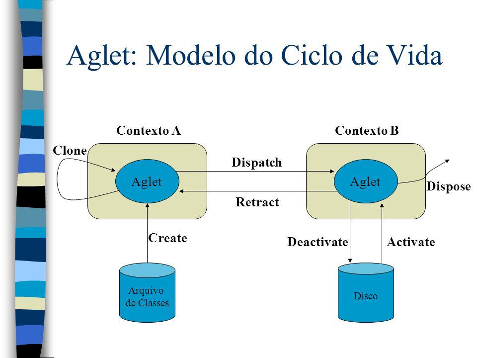 Aglet: Modelo do Ciclo de Vida