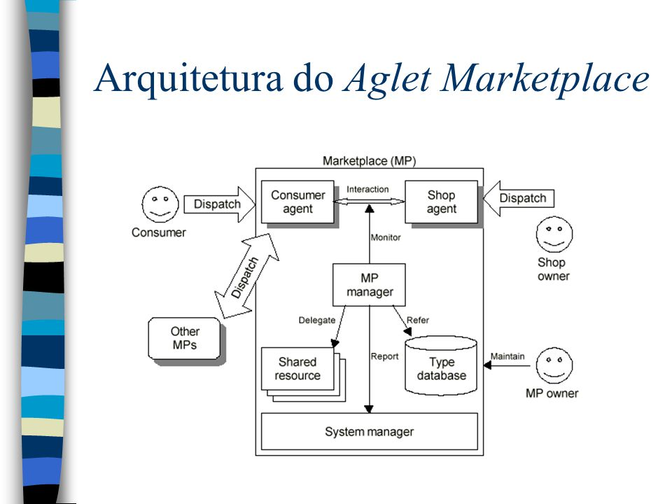 Arquitetura do Aglet Marketplace