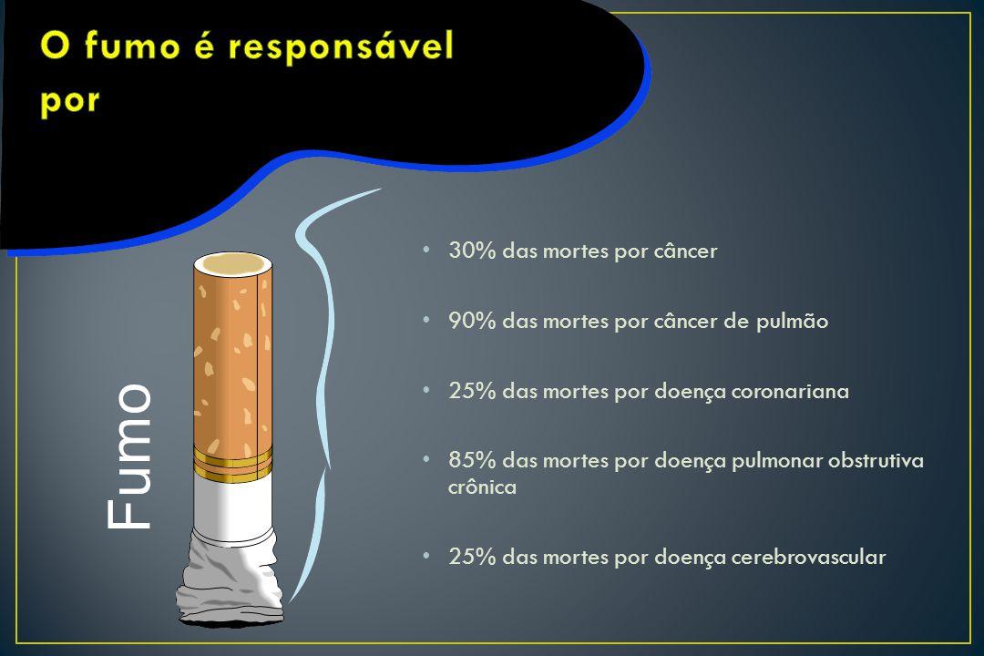 O fumo é responsável por