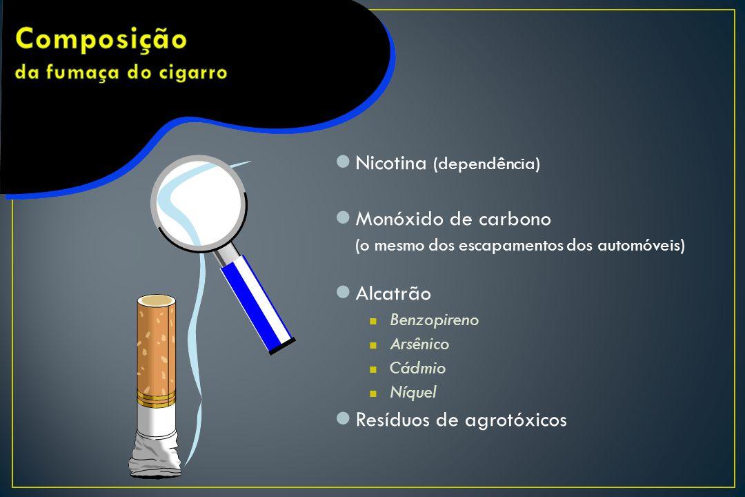 Composição da fumaça do cigarro
