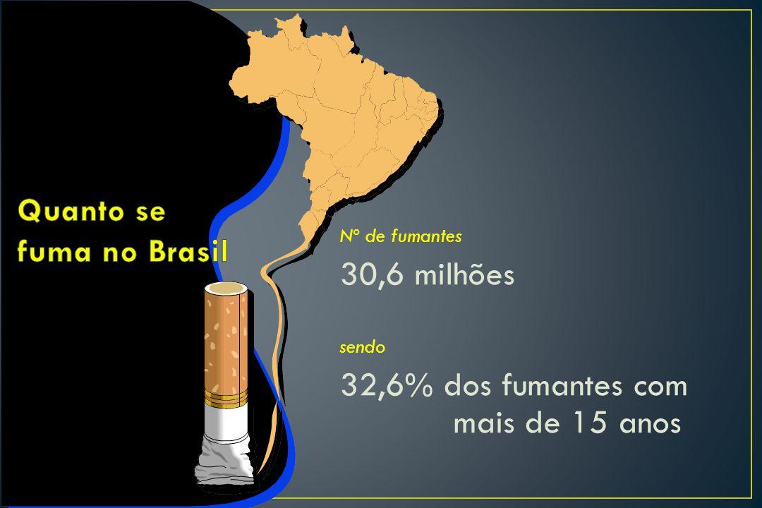 Quanto se fuma no Brasil