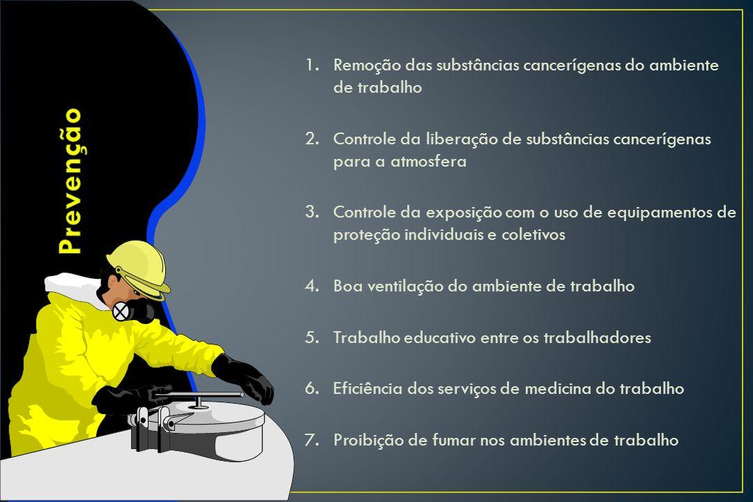 1. Remoção das substâncias cancerígenas do ambiente de trabalho 2