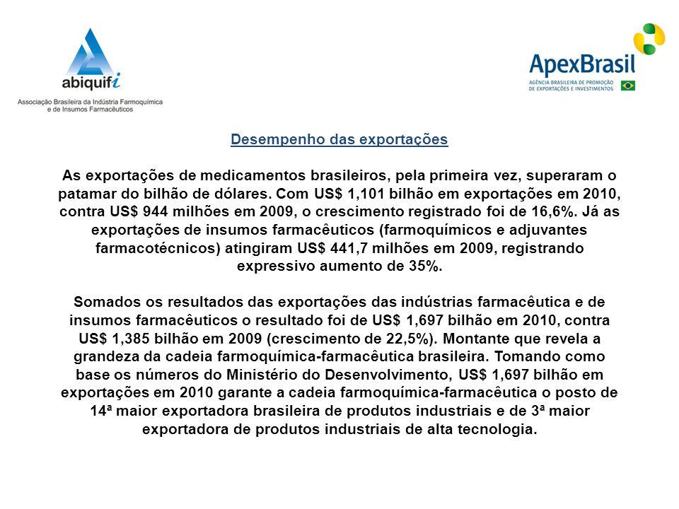 Desempenho das exportações As exportações de medicamentos brasileiros, pela primeira vez, superaram o patamar do bilhão de dólares.