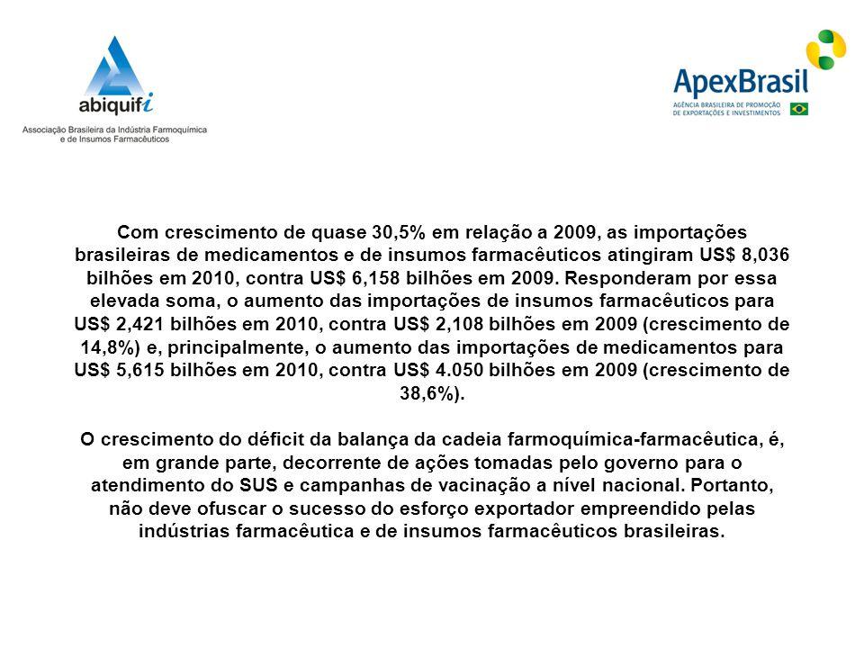 Com crescimento de quase 30,5% em relação a 2009, as importações brasileiras de medicamentos e de insumos farmacêuticos atingiram US$ 8,036 bilhões em 2010, contra US$ 6,158 bilhões em 2009.