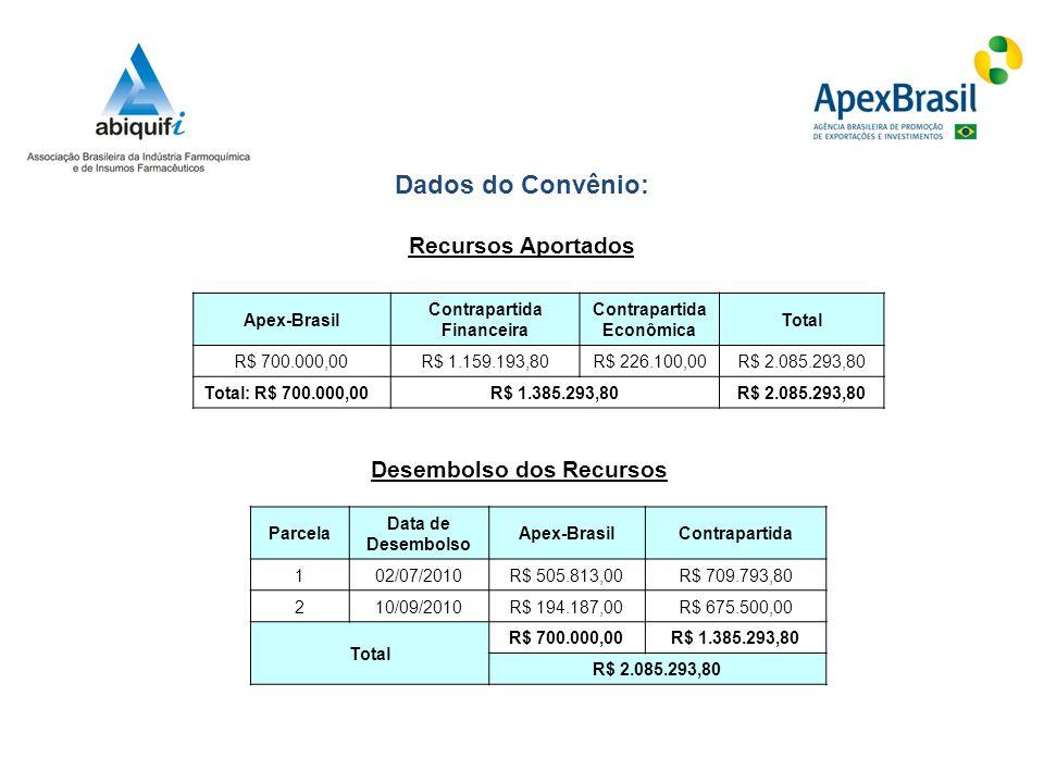 Dados do Convênio: Recursos Aportados