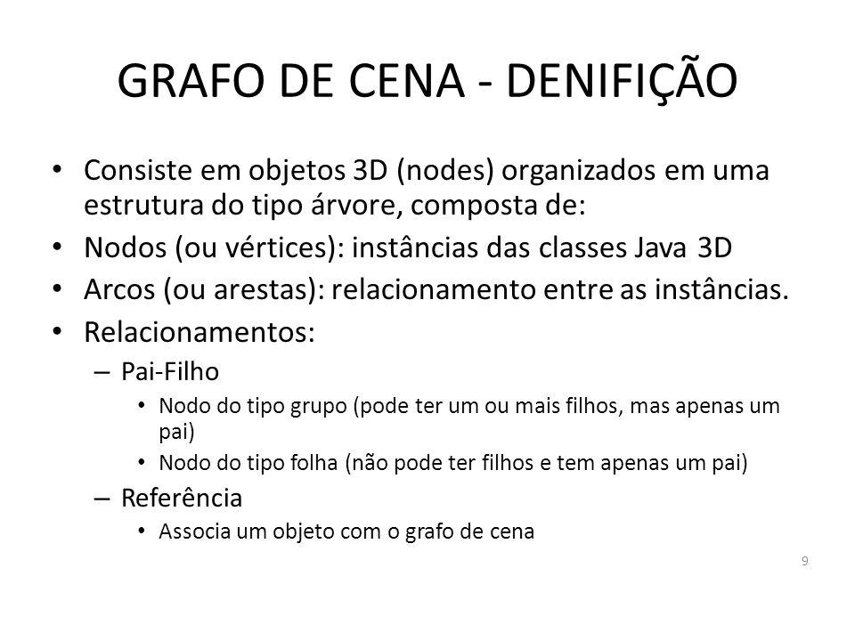GRAFO DE CENA - DENIFIÇÃO